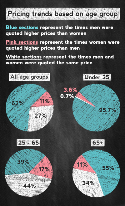 Pie charts showing gender-based pricing practices for drivers of different ages