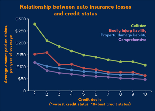 Graph showing relationship between policyholders' credit and how much they cost insurers