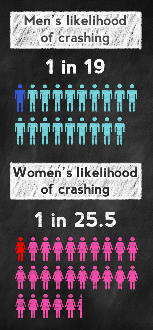Image showing men's and women's likelihoods of getting into a crash