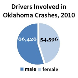 2010 Oklahoma crash statistics by gender