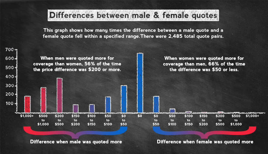 Bar chart showing distribution of premium differences when men and women were quoted different coverage prices