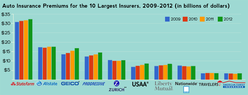 Chart showing premium volume for 10 largest insurers