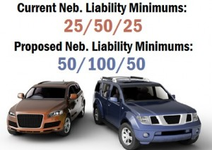 Photo with car and text listing Neb. insurance minimums