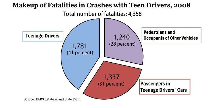 Teen crash rate statistics