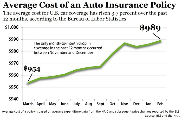 bls cost of vehicle insurance continues to climb   auto