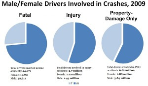 Male/female accident stats