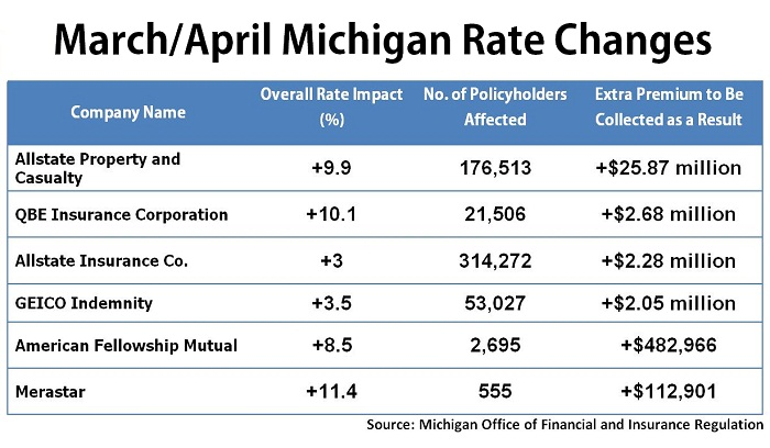 Cheap Auto Insurance Michigan >> Six Companies To Increase Rates In Michigan Auto Insurance News