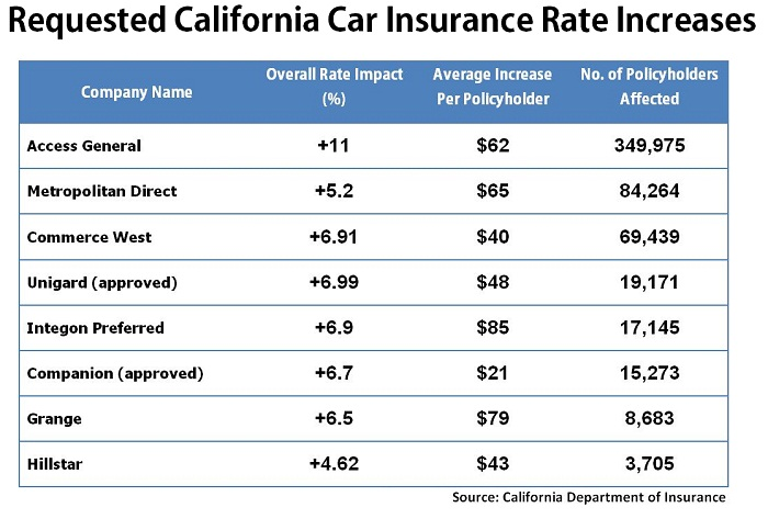 Lowest car insurance rates in usa 14
