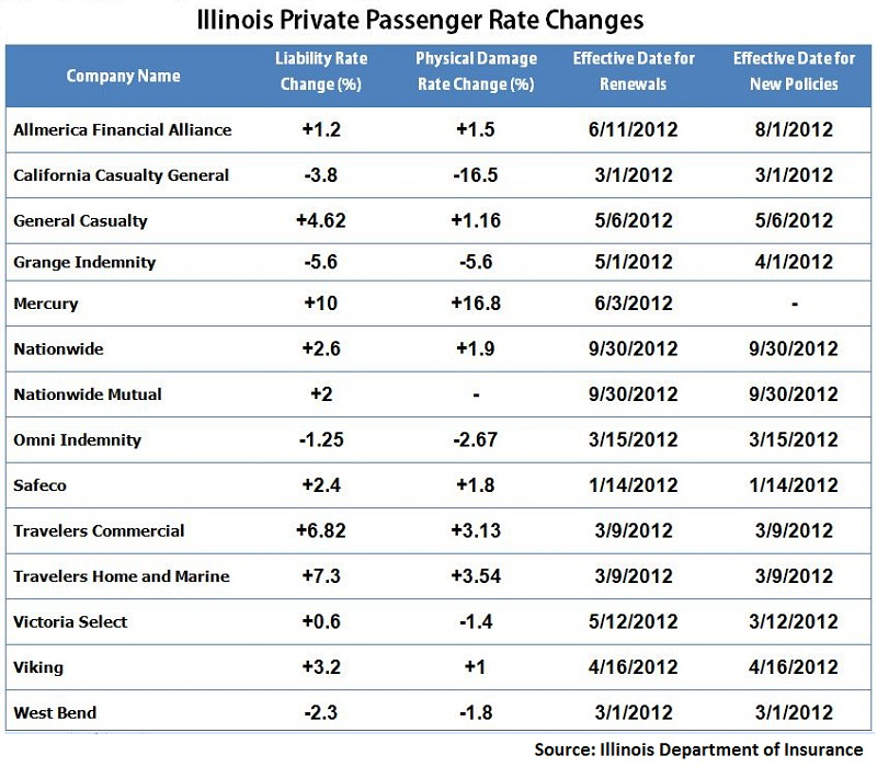 Insurers Announce Auto Insurance Rate Changes In Illinois
