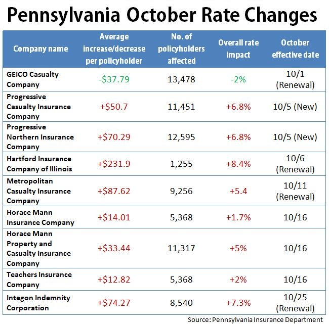 Pennsylvania Rates: Hikes In Effect In October