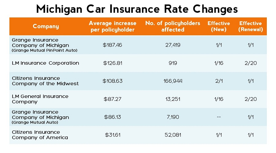 Average Auto Insurance Rates