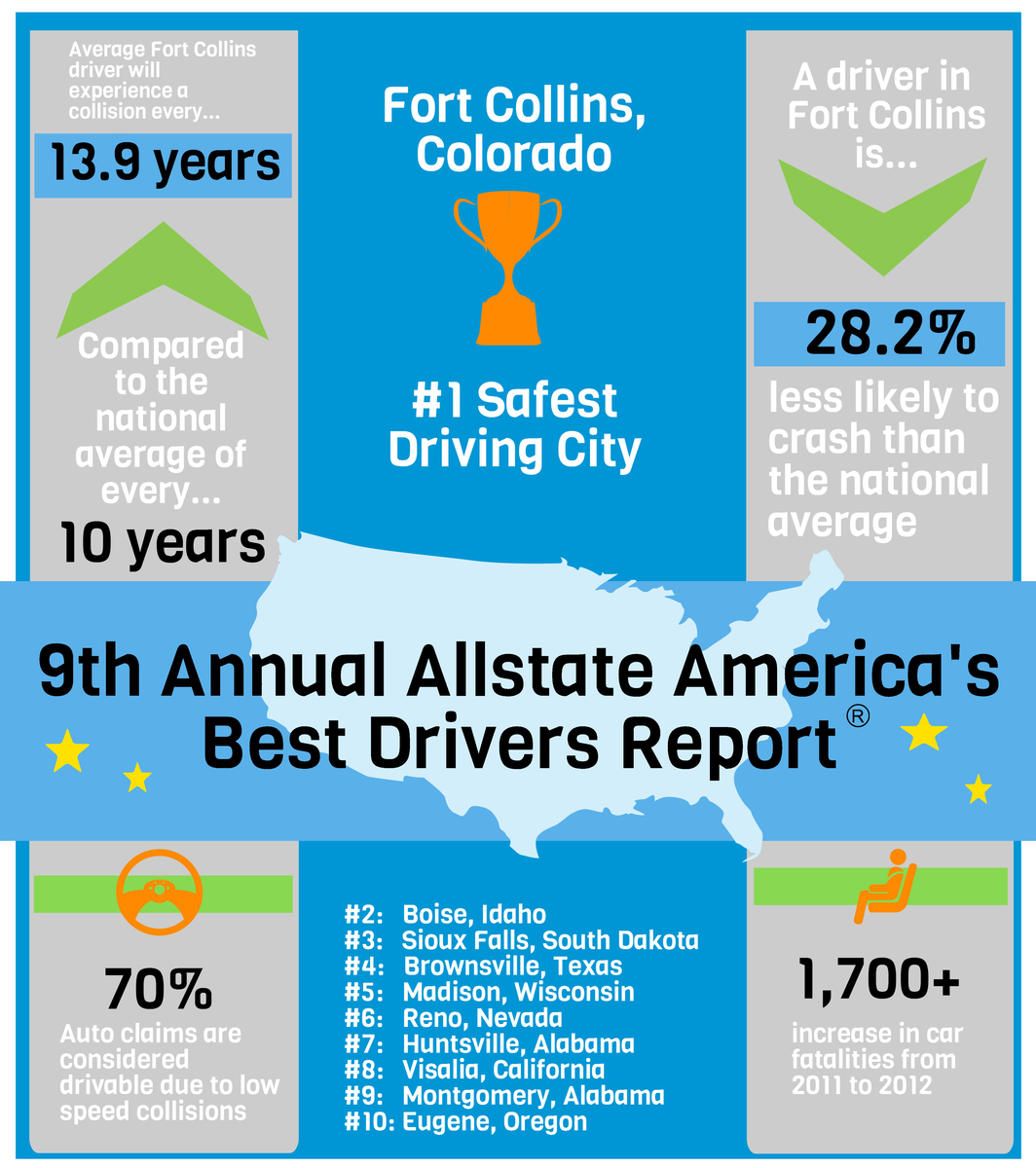 Allstate Best Drivers 2013